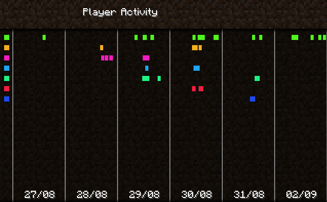 Player Activity